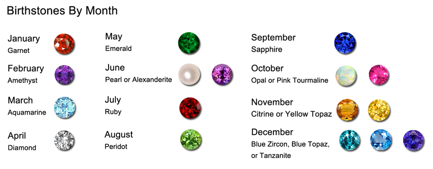 Birthstone-Month-Guide